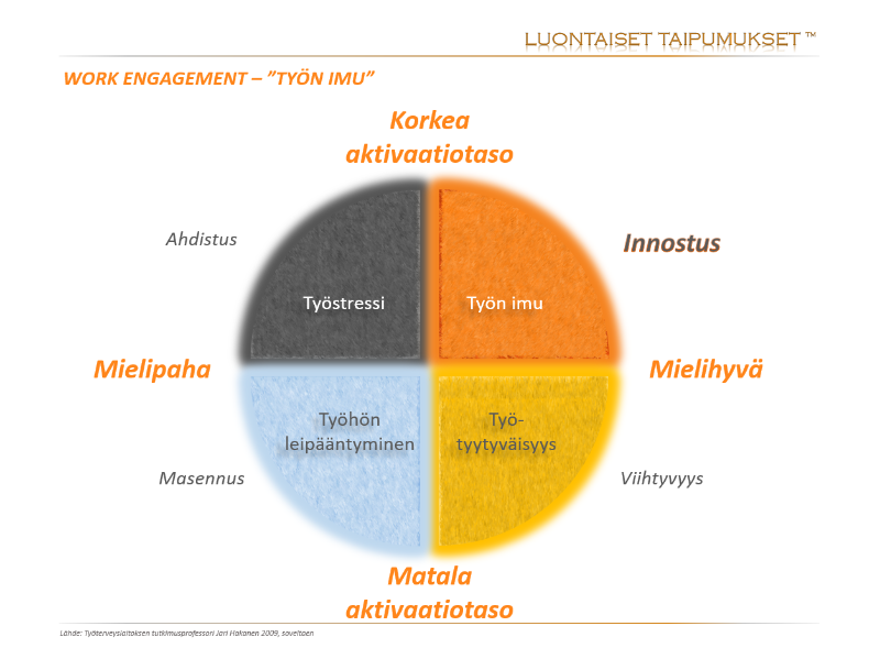 """Work engagement - """"Työn imu"""""""